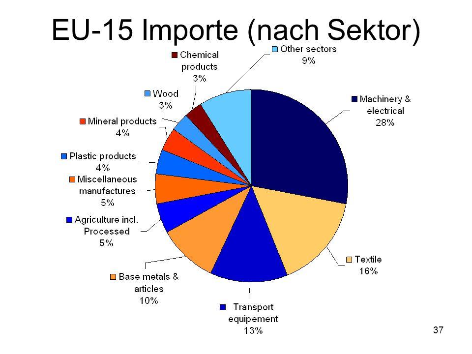 EU-15 Importe (nach Sektor)