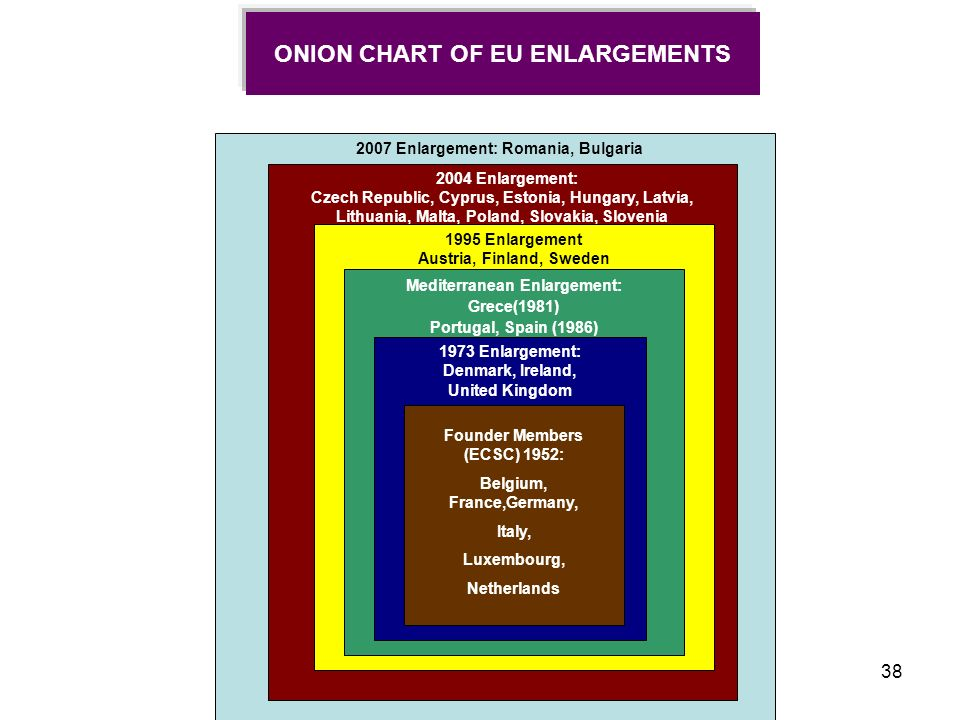 ONION CHART OF EU ENLARGEMENTS