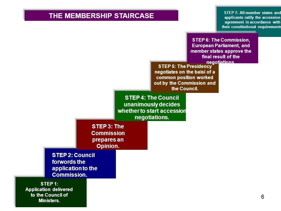 THE MEMBERSHIP STAIRCASE