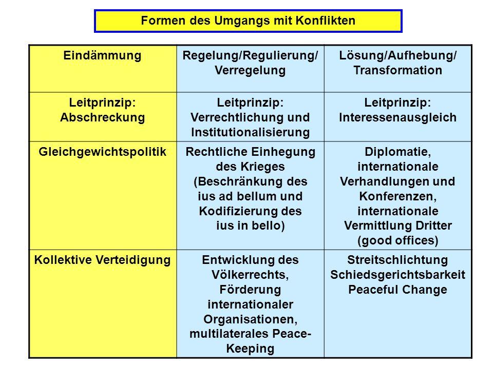 Formen des Umgangs mit Konflikten Eindämmung