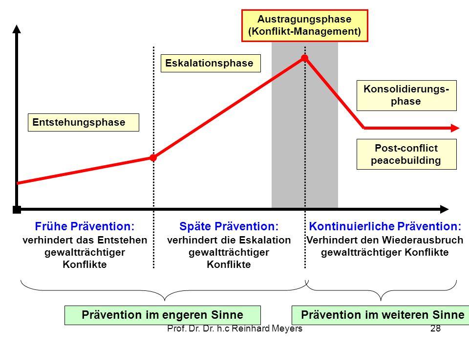 Kontinuierliche Prävention: