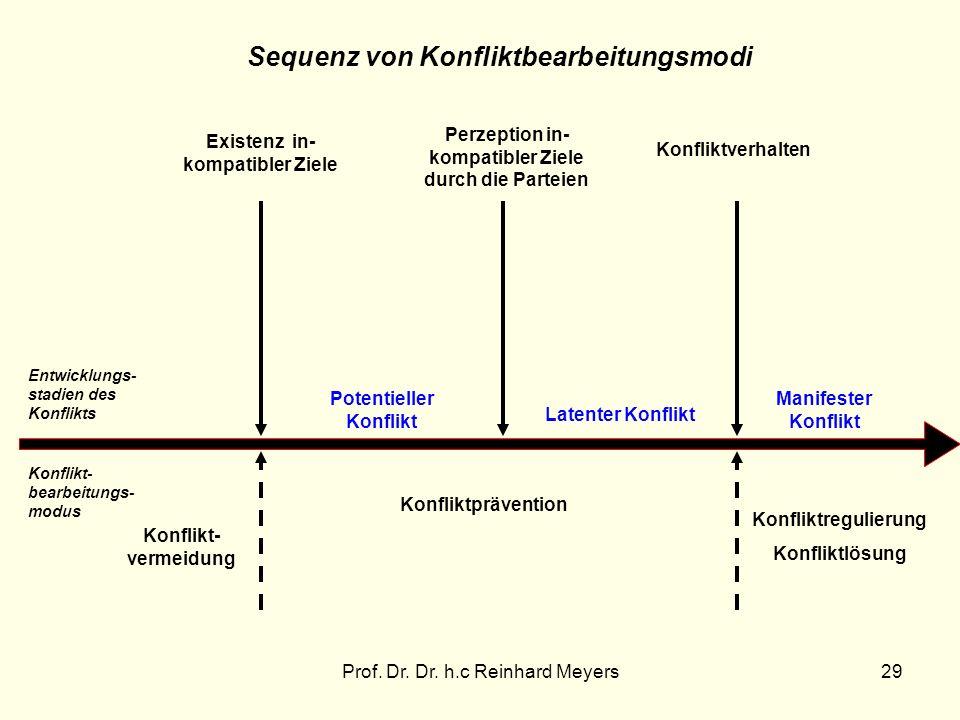 Sequenz von Konfliktbearbeitungsmodi
