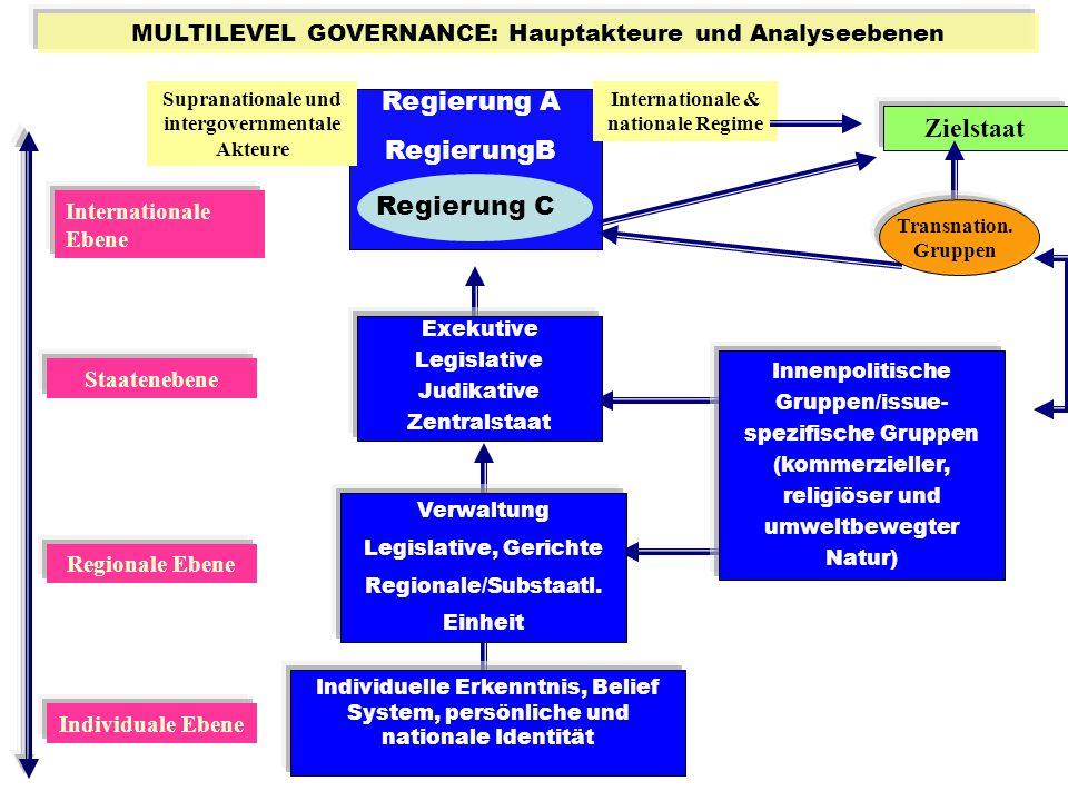 Regierung A RegierungB Zielstaat Regierung C