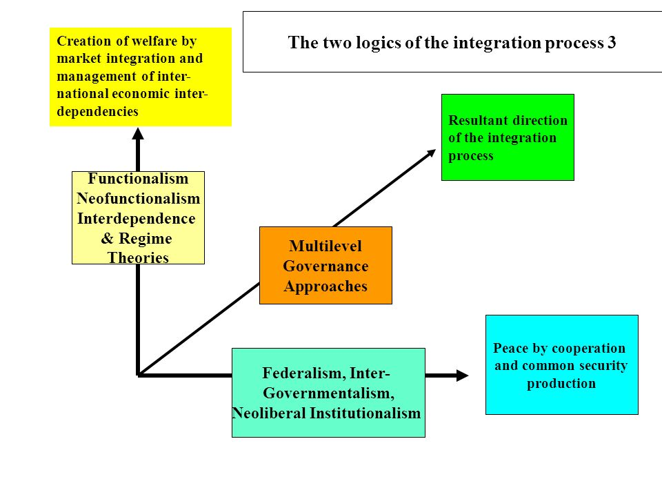 The two logics of the integration process 3