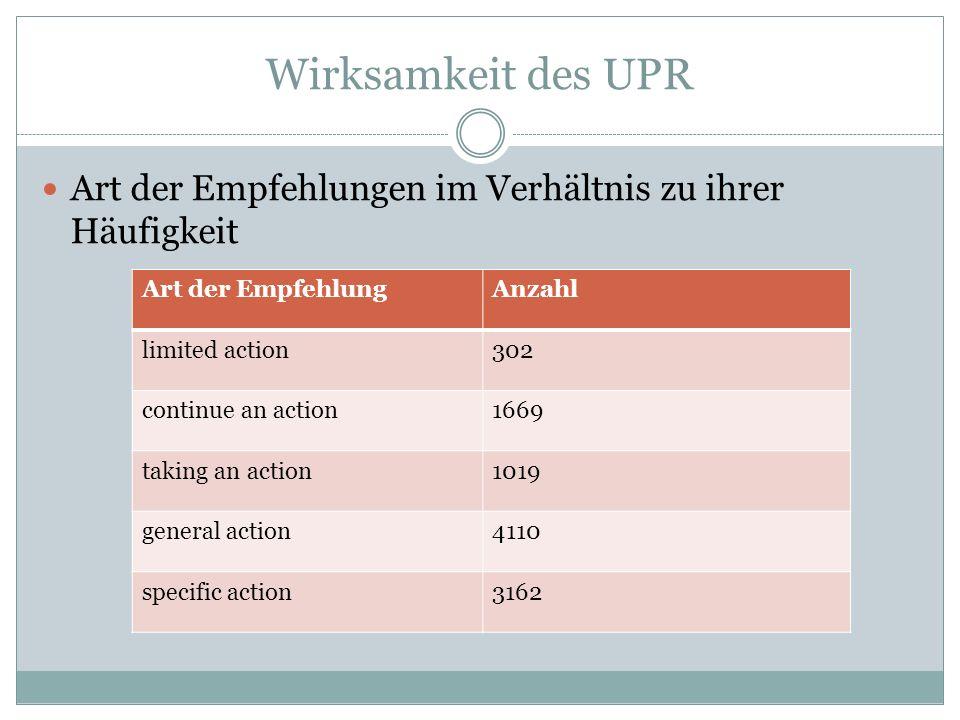 Wirksamkeit des UPR Art der Empfehlungen im Verhältnis zu ihrer Häufigkeit. Art der Empfehlung. Anzahl.