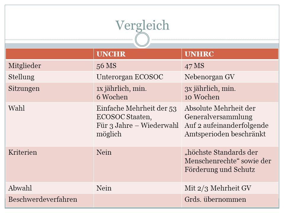 Vergleich UNCHR UNHRC Mitglieder 56 MS 47 MS Stellung