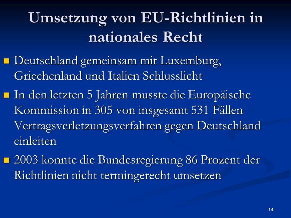 Umsetzung von EU-Richtlinien in nationales Recht