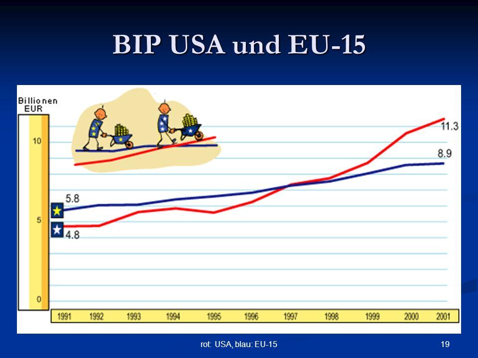 BIP USA und EU-15 rot: USA, blau: EU-15