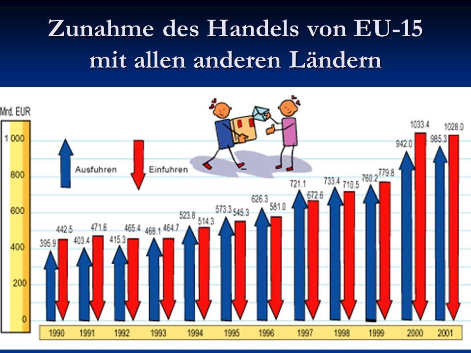 Zunahme des Handels von EU-15 mit allen anderen Ländern