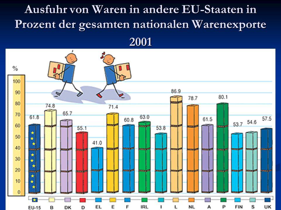 Ausfuhr von Waren in andere EU-Staaten in Prozent der gesamten nationalen Warenexporte 2001
