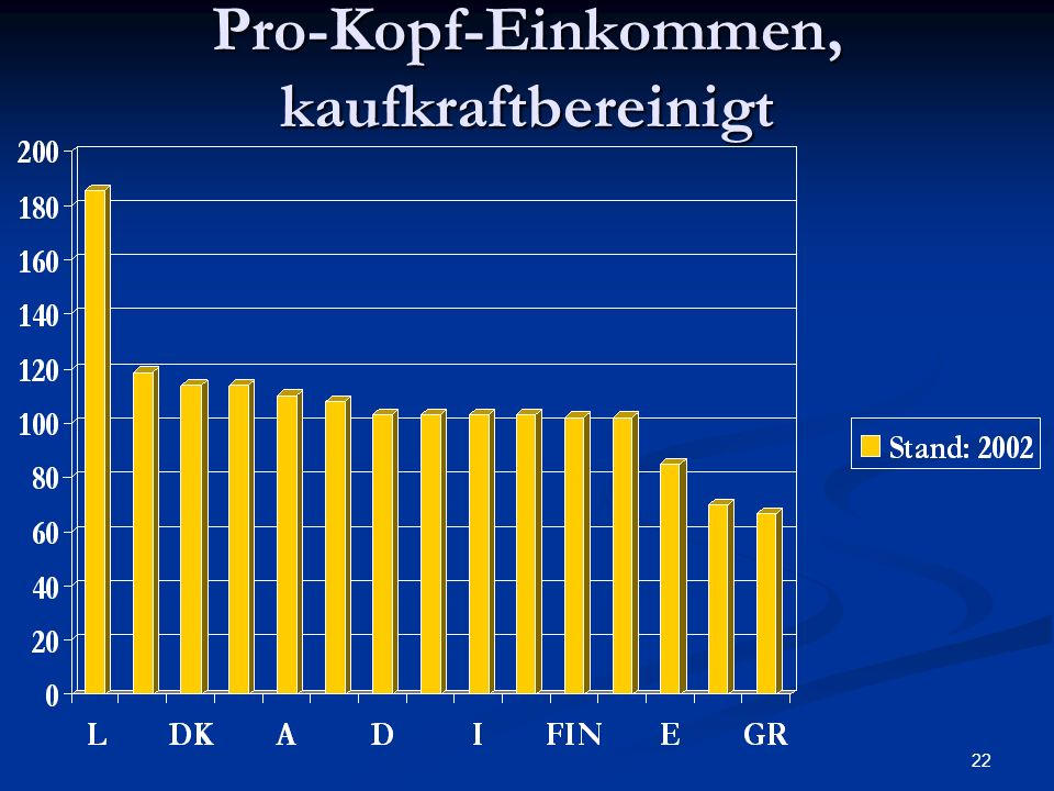 Pro-Kopf-Einkommen, kaufkraftbereinigt