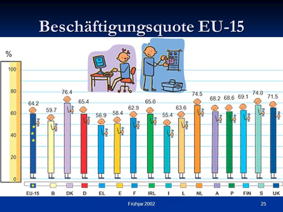 Beschäftigungsquote EU-15