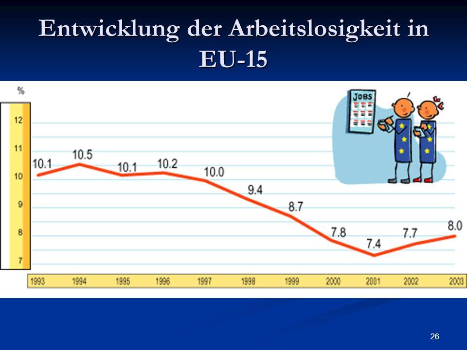 Entwicklung der Arbeitslosigkeit in EU-15