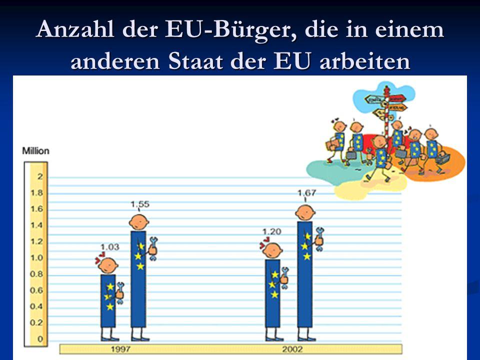 Anzahl der EU-Bürger, die in einem anderen Staat der EU arbeiten