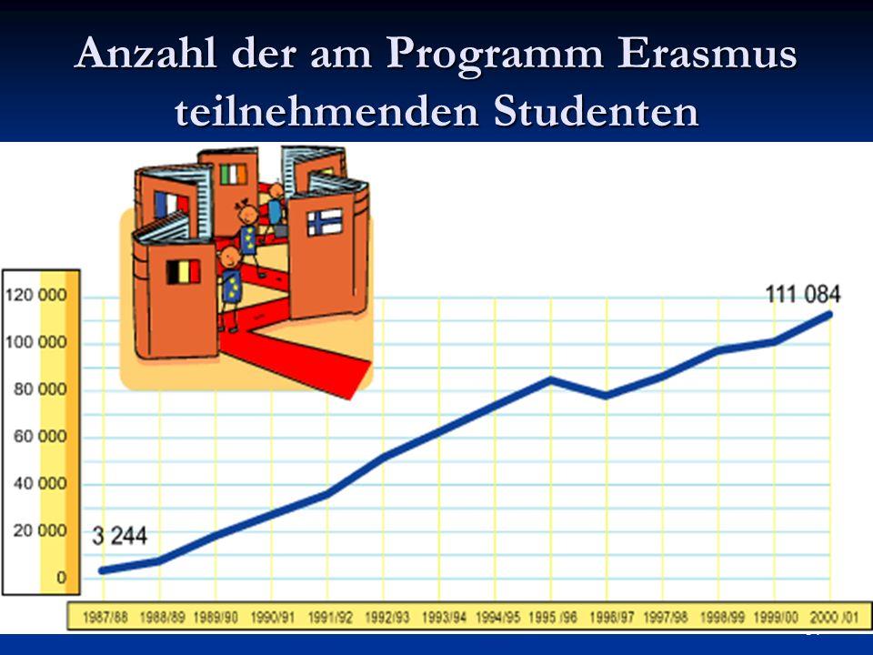 Anzahl der am Programm Erasmus teilnehmenden Studenten