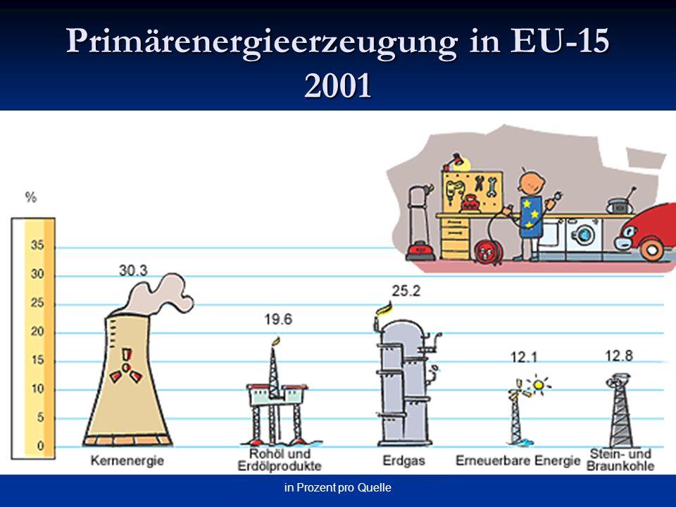 Primärenergieerzeugung in EU-15 2001