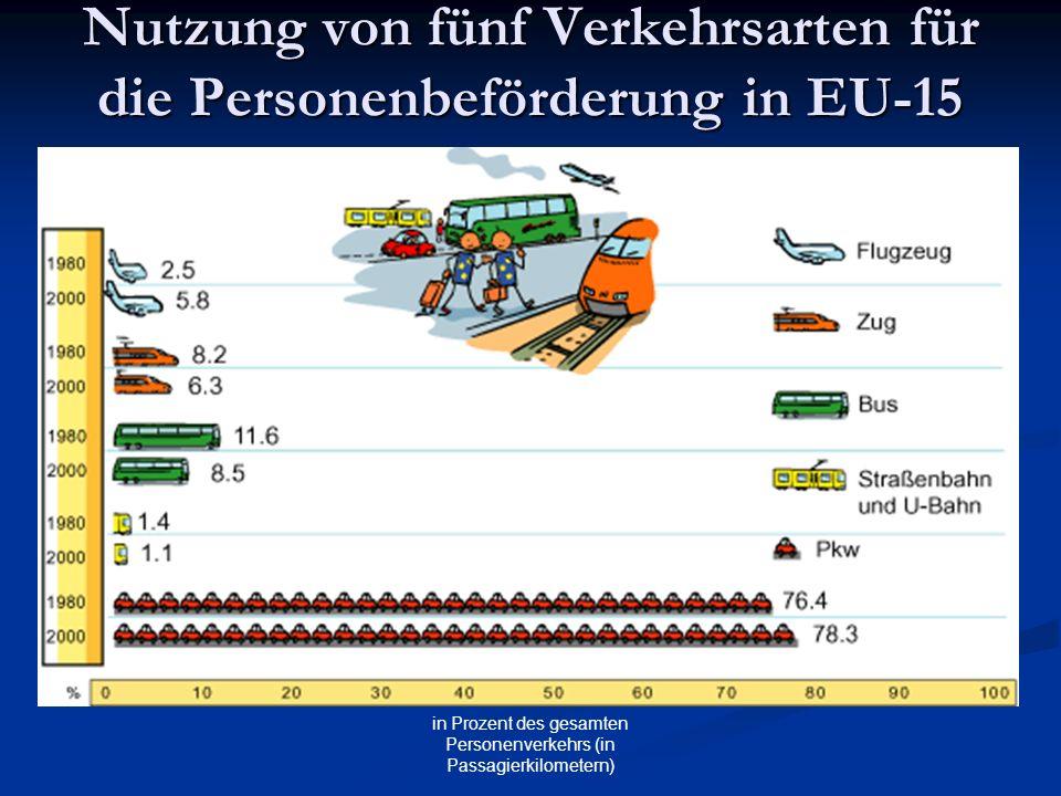 Nutzung von fünf Verkehrsarten für die Personenbeförderung in EU-15