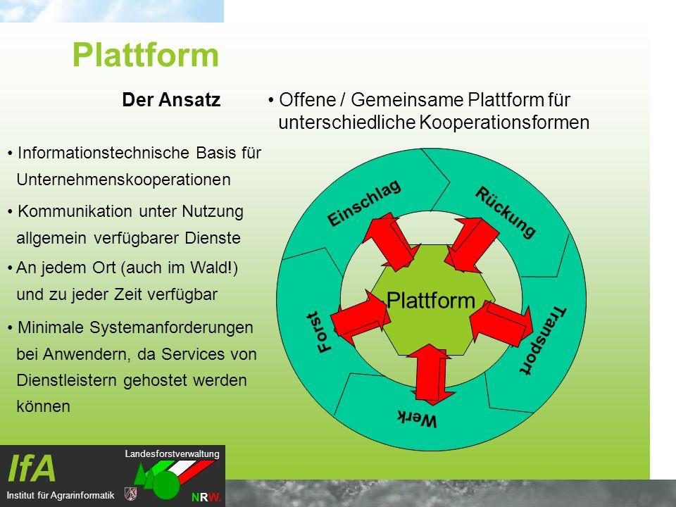 Plattform Plattform Der Ansatz
