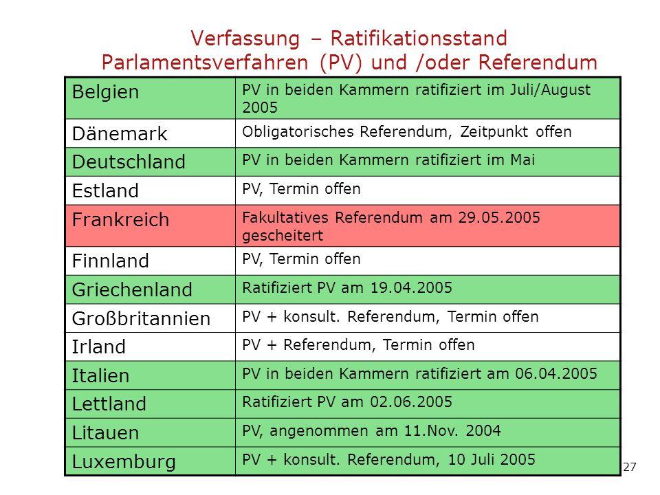 Verfassung – Ratifikationsstand Parlamentsverfahren (PV) und /oder Referendum