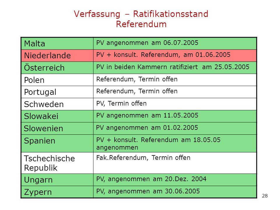Verfassung – Ratifikationsstand Referendum