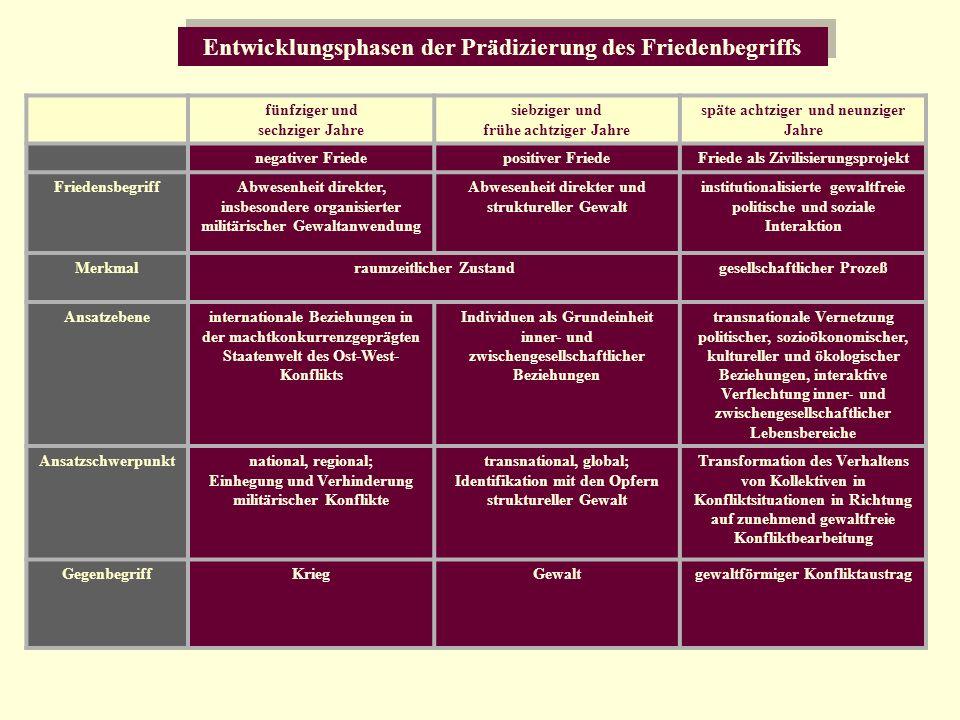 Entwicklungsphasen der Prädizierung des Friedenbegriffs