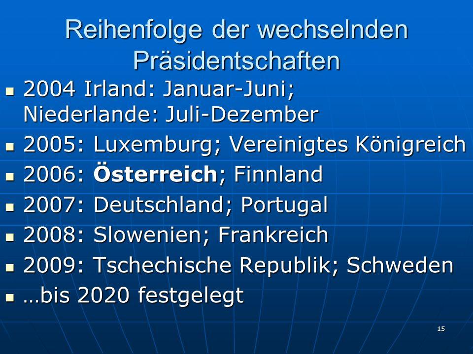 Reihenfolge der wechselnden Präsidentschaften