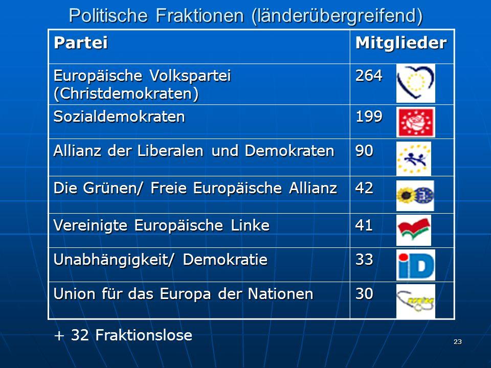 Politische Fraktionen (länderübergreifend)