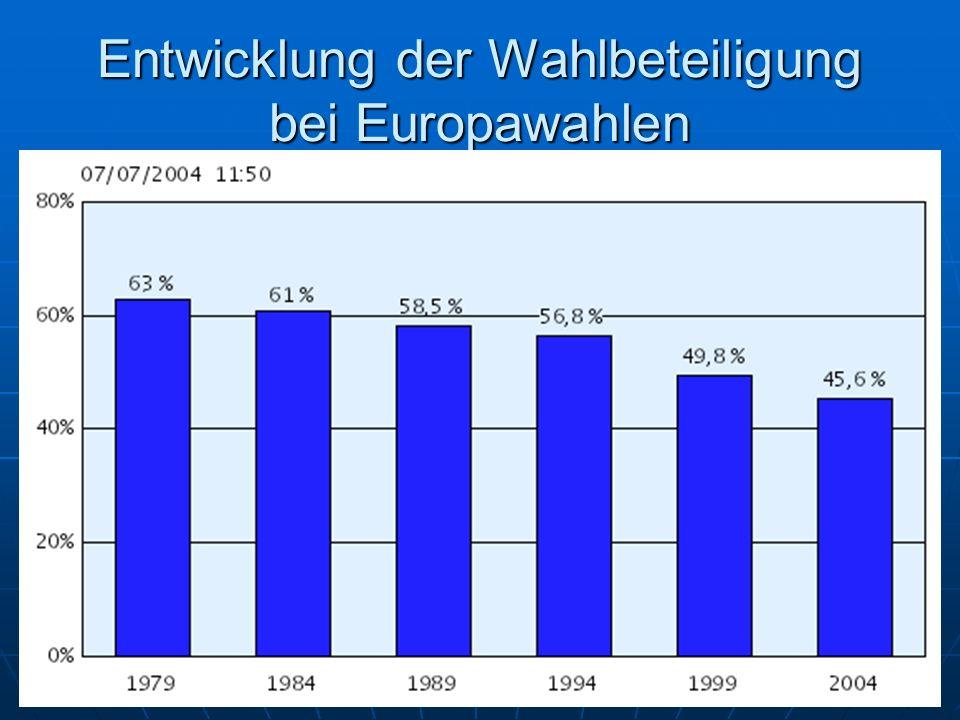 Entwicklung der Wahlbeteiligung bei Europawahlen