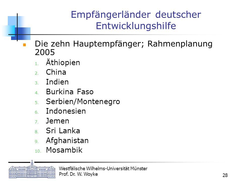 Empfängerländer deutscher Entwicklungshilfe