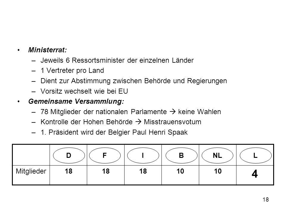 4 Ministerrat: Jeweils 6 Ressortsminister der einzelnen Länder