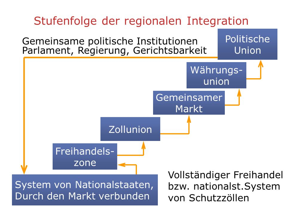 Stufenfolge der regionalen Integration