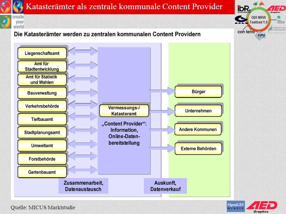 Katasterämter als zentrale kommunale Content Provider
