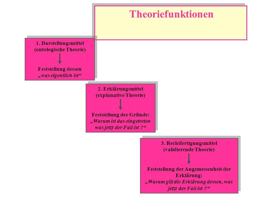 Theoriefunktionen 1. Darstellungsmittel (ontologische Theorie)