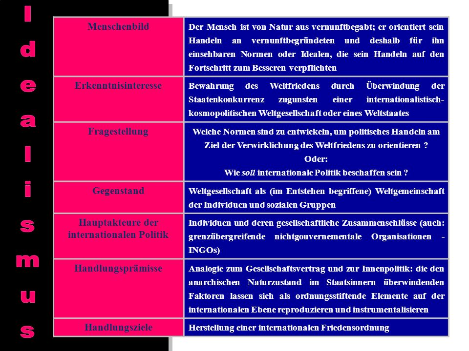 Idealismus Menschenbild Erkenntnisinteresse Fragestellung Gegenstand