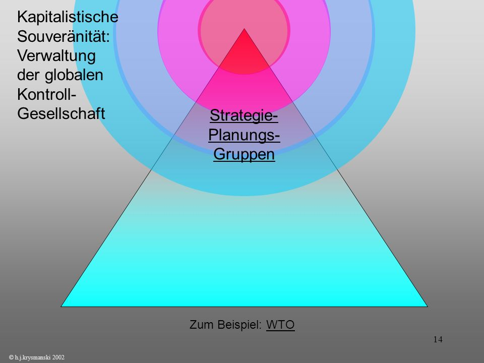 Strategie- Planungs- Gruppen