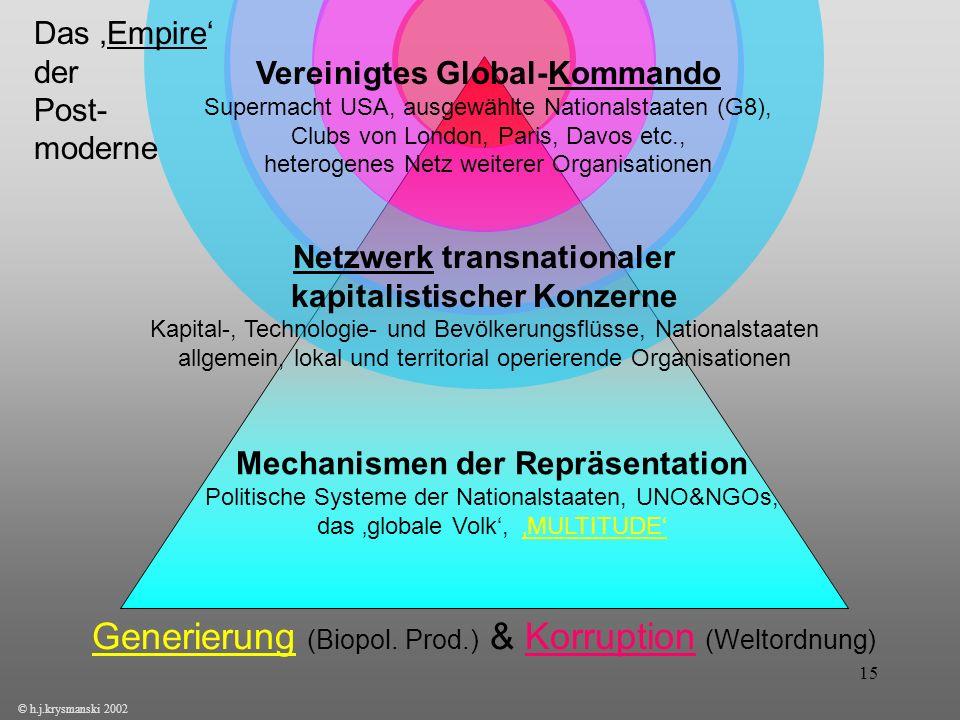 Generierung (Biopol. Prod.) & Korruption (Weltordnung)