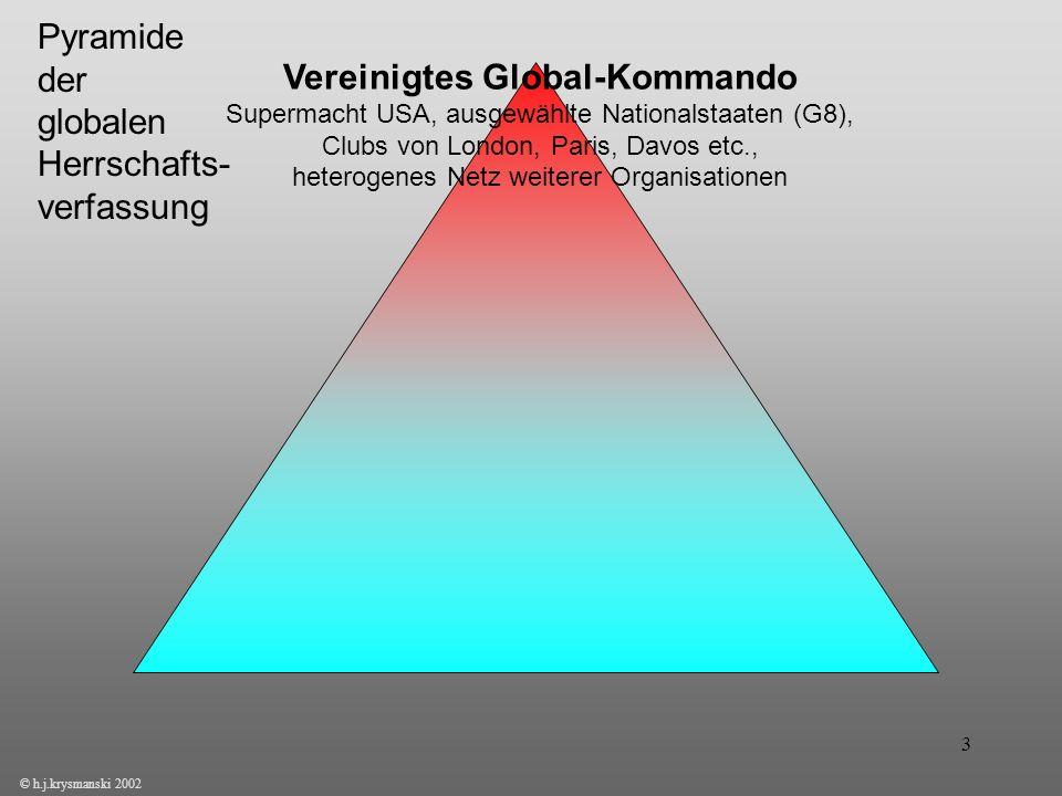 Pyramide der globalen Herrschafts-verfassung