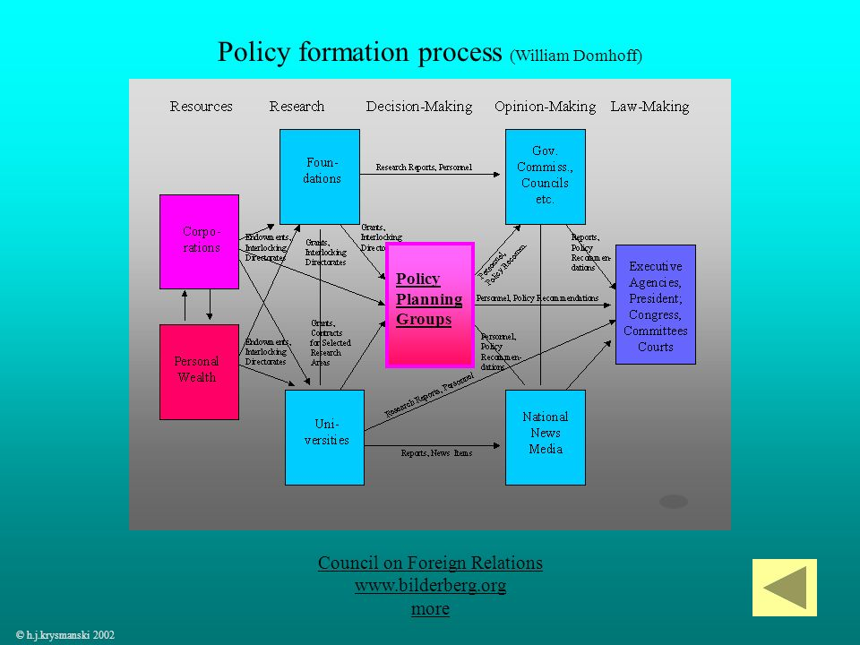 Policy formation process (William Domhoff)