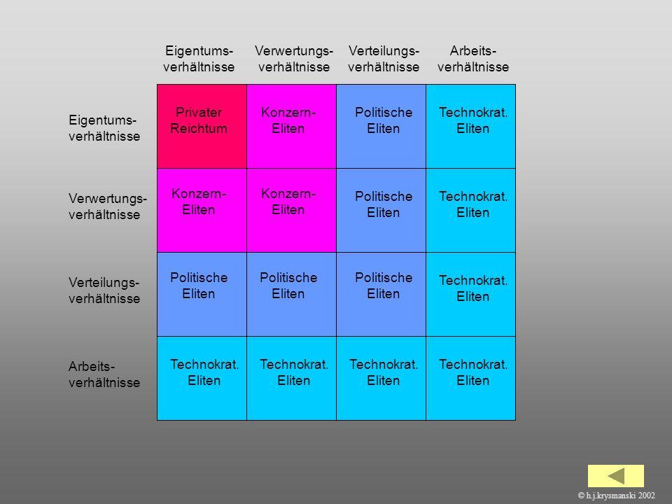 Eigentums-verhältnisse Verwertungs-verhältnisse