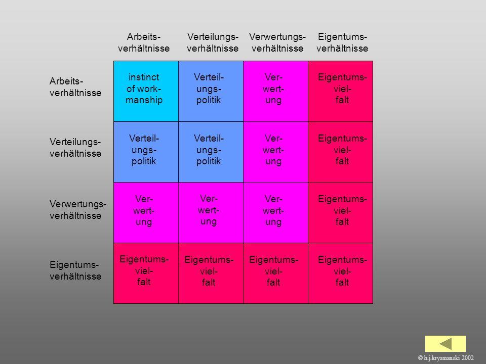 Arbeits-verhältnisse Verteilungs-verhältnisse Verwertungs-verhältnisse
