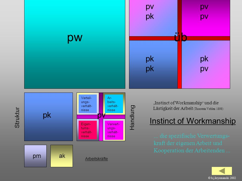 pw üb pv pk pv pv pk pk pk pv pk pv Instinct of Workmanship Struktur