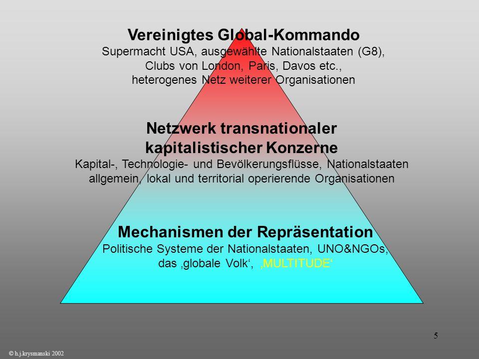 Vereinigtes Global-Kommando Supermacht USA, ausgewählte Nationalstaaten (G8), Clubs von London, Paris, Davos etc., heterogenes Netz weiterer Organisationen