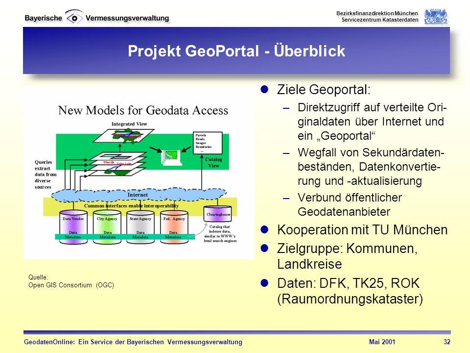 Projekt GeoPortal - Überblick