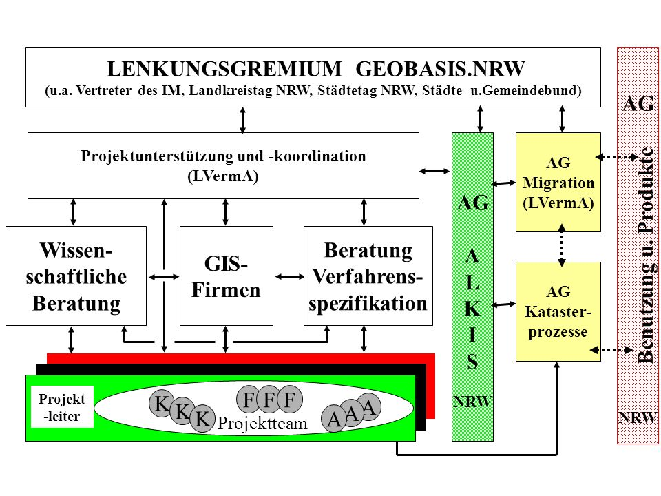 Projektunterstützung und -koordination