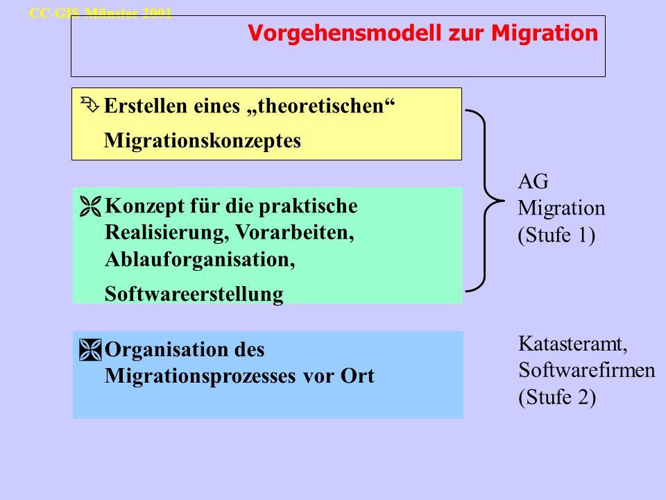 Vorgehensmodell zur Migration