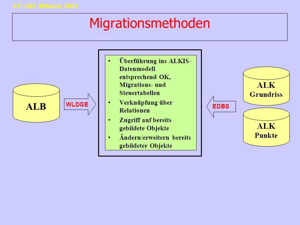 Migrationsmethoden ALB ALK Grundriss ALK Punkte