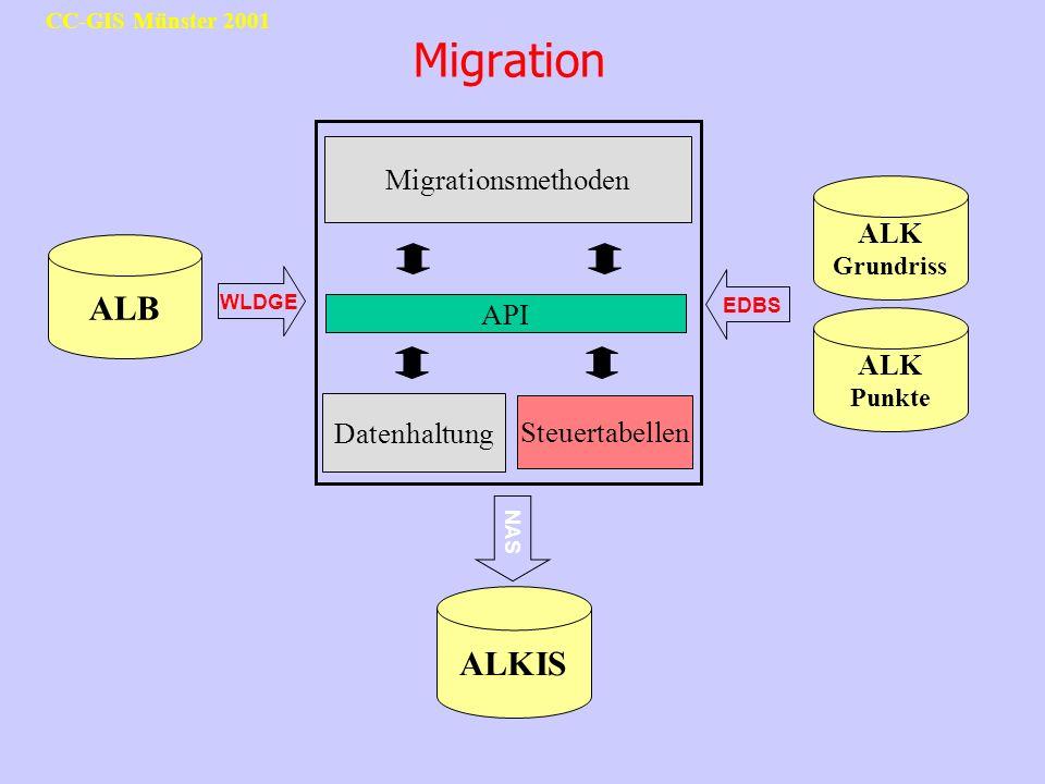 Migration ALB ALKIS Migrationsmethoden ALK Grundriss API ALK Punkte