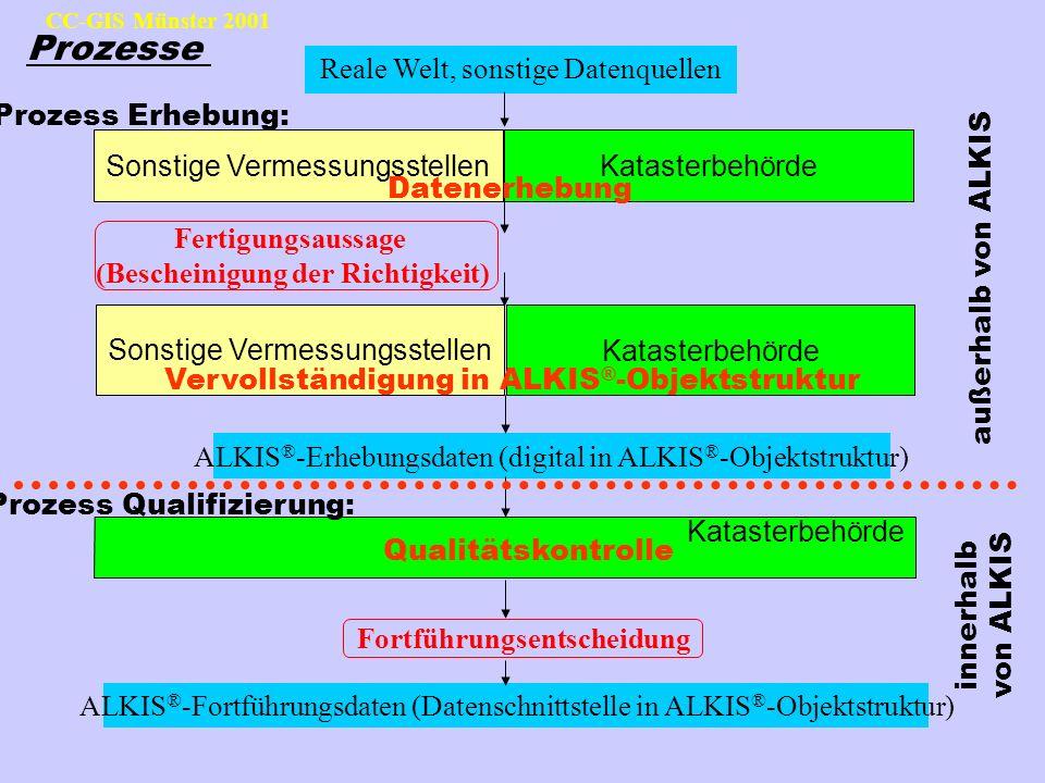 Prozesse Reale Welt, sonstige Datenquellen Prozess Erhebung: