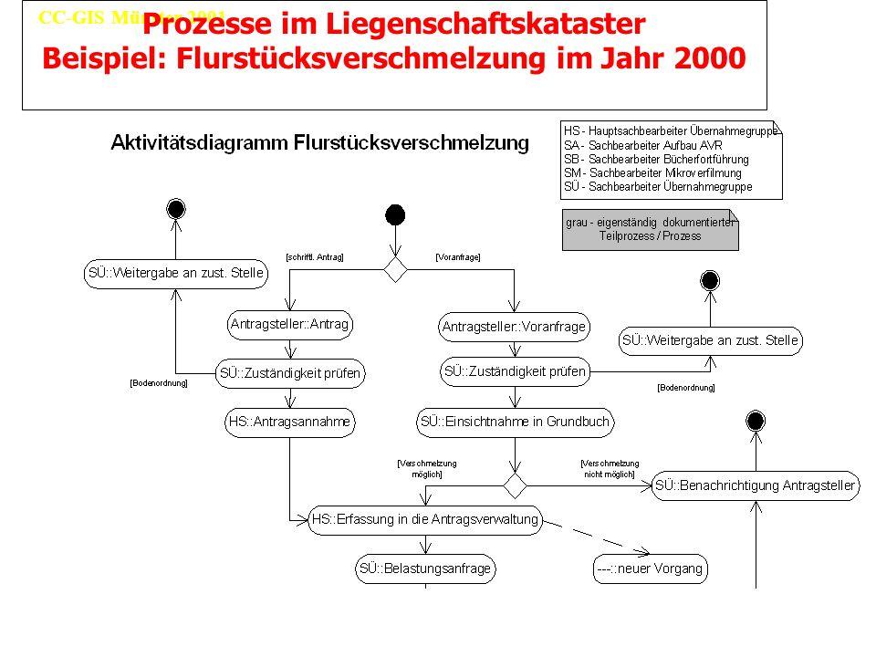 Prozesse im Liegenschaftskataster Beispiel: Flurstücksverschmelzung im Jahr 2000