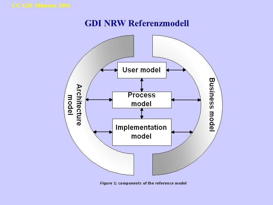 GDI NRW Referenzmodell